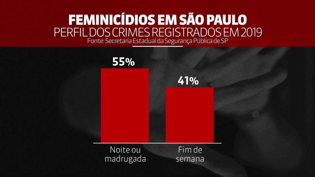 Casos de feminicídio seguem em alta em SP e aumentam 27% em 9 meses de 2019; maioria ocorre à noite